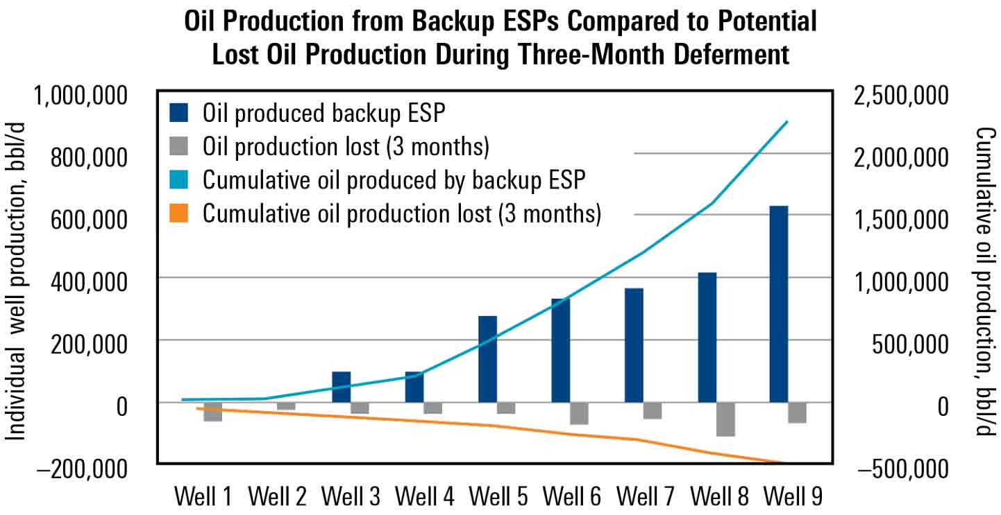 Dual ESPs Avoid Deferred Production of More than 2 Million