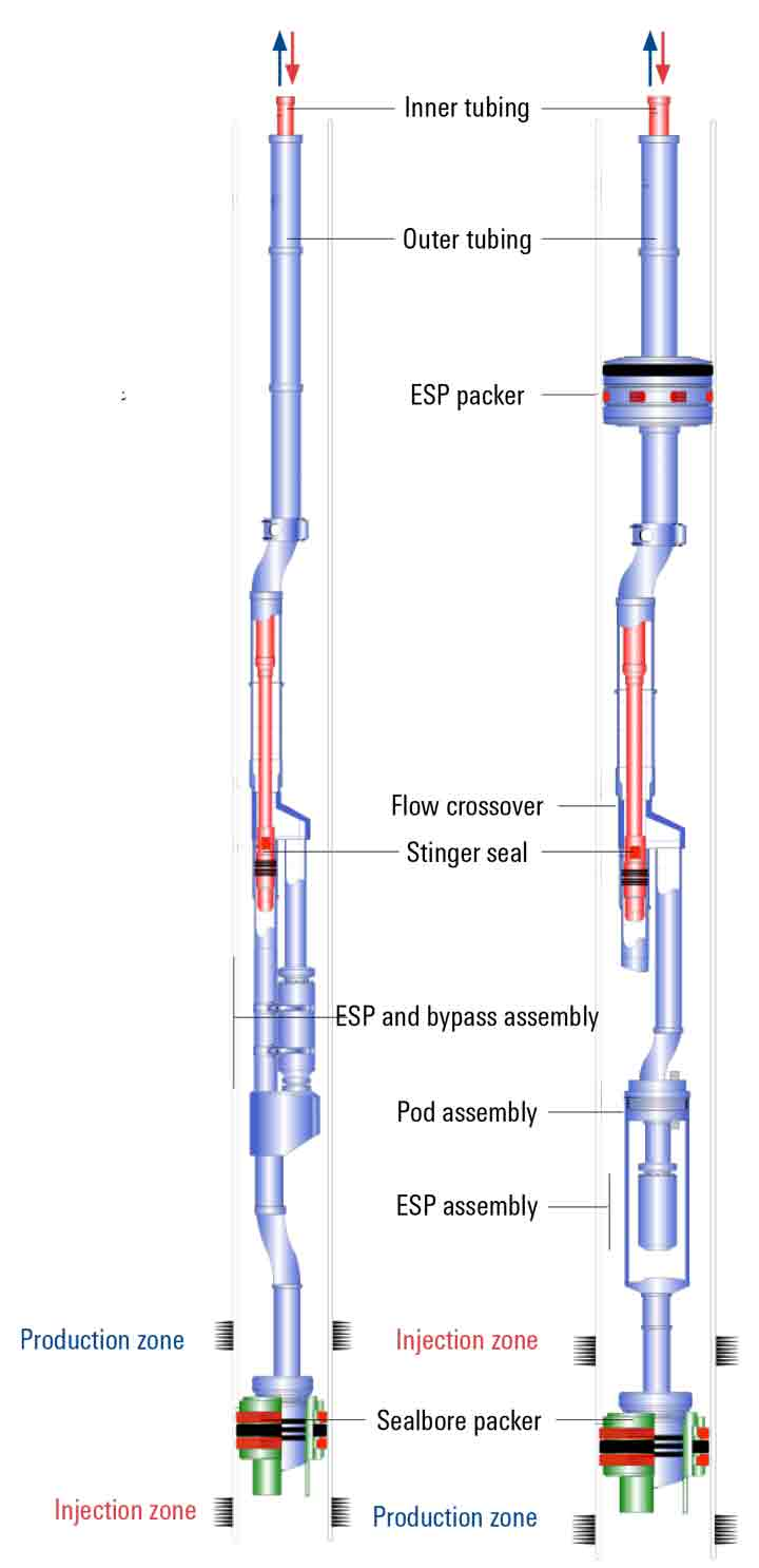 ESP technology with dual concentric tubing completion improves the economics of water injection in oil wells by eliminating the need for separate wells, Kuwait.