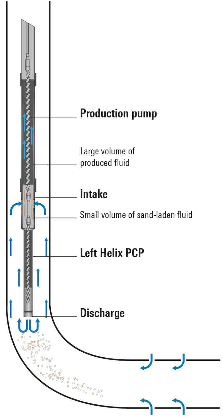 Graphic: The Left Helix pump design incorporates a bottom rotor to pump a small percentage of fluid downward, which prevents sand accumulation at the intake. The design also replaces the conventional bottom tag with a top tag to reduce plugging risks.