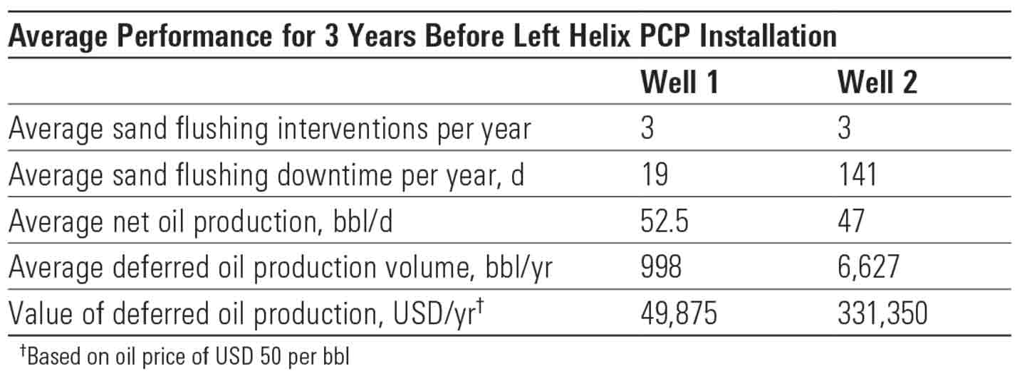 Average Performance for 3 Years Before Left Helix PCP Installation