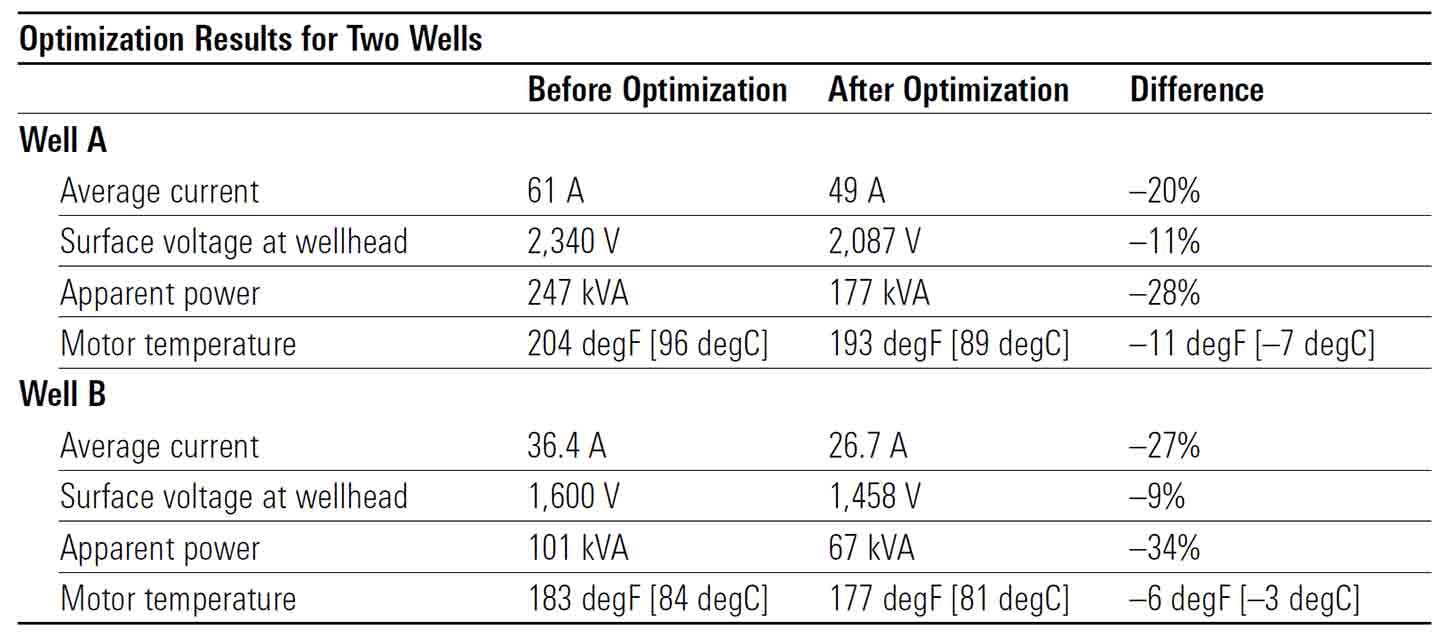 Remote ESP Optimization Reduces Power Consumption by 28% and 34% in Two Iraq Wells