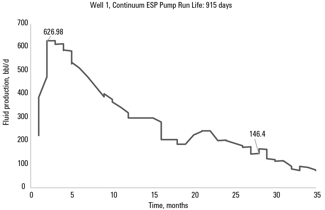 Graph showing 83% production decline in Well 1 over a Continuum ESP pump run life of 915 days.