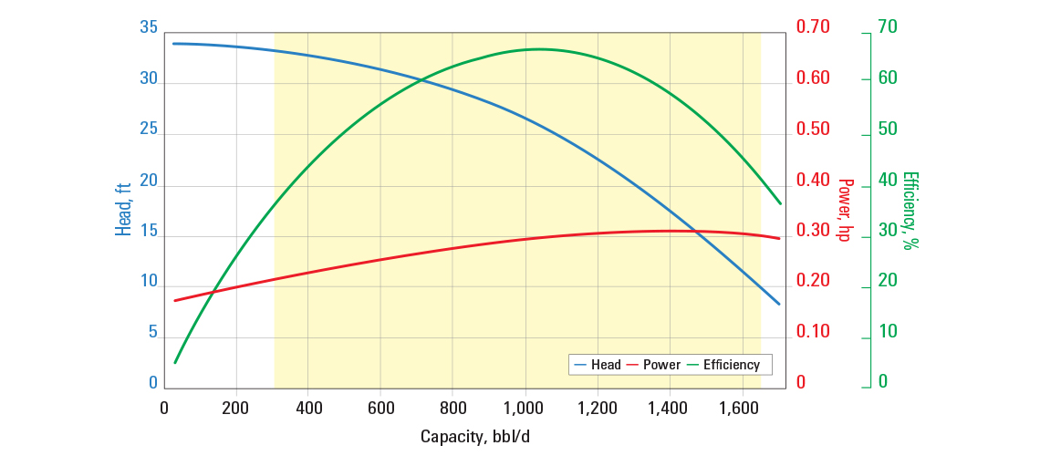 D1050N pump curve for 60 Hz with sg = 1.