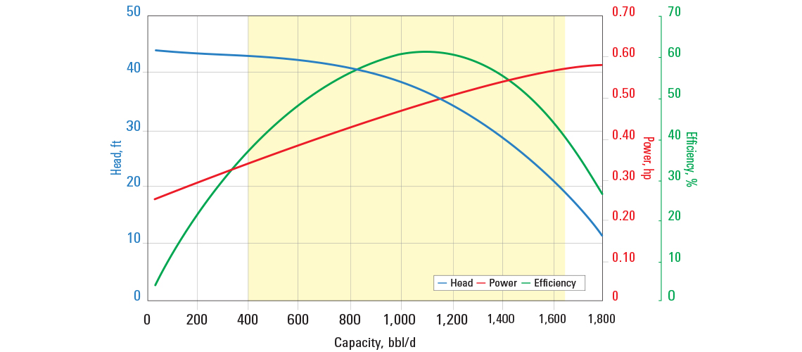 D1150N pump curve for 60 Hz with sg = 1.