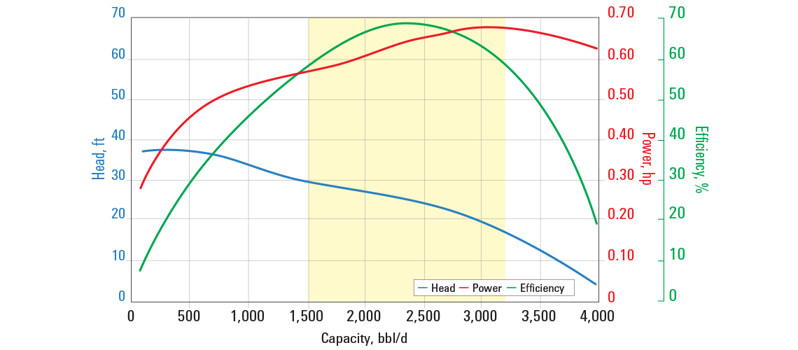 D2400N pump curve for 60 Hz with sg = 1.