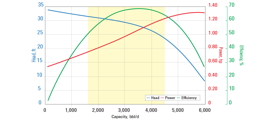 D3550N pump curve for 60 Hz with sg = 1.