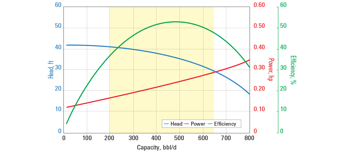 D460N pump curve for 60 Hz with sg = 1.