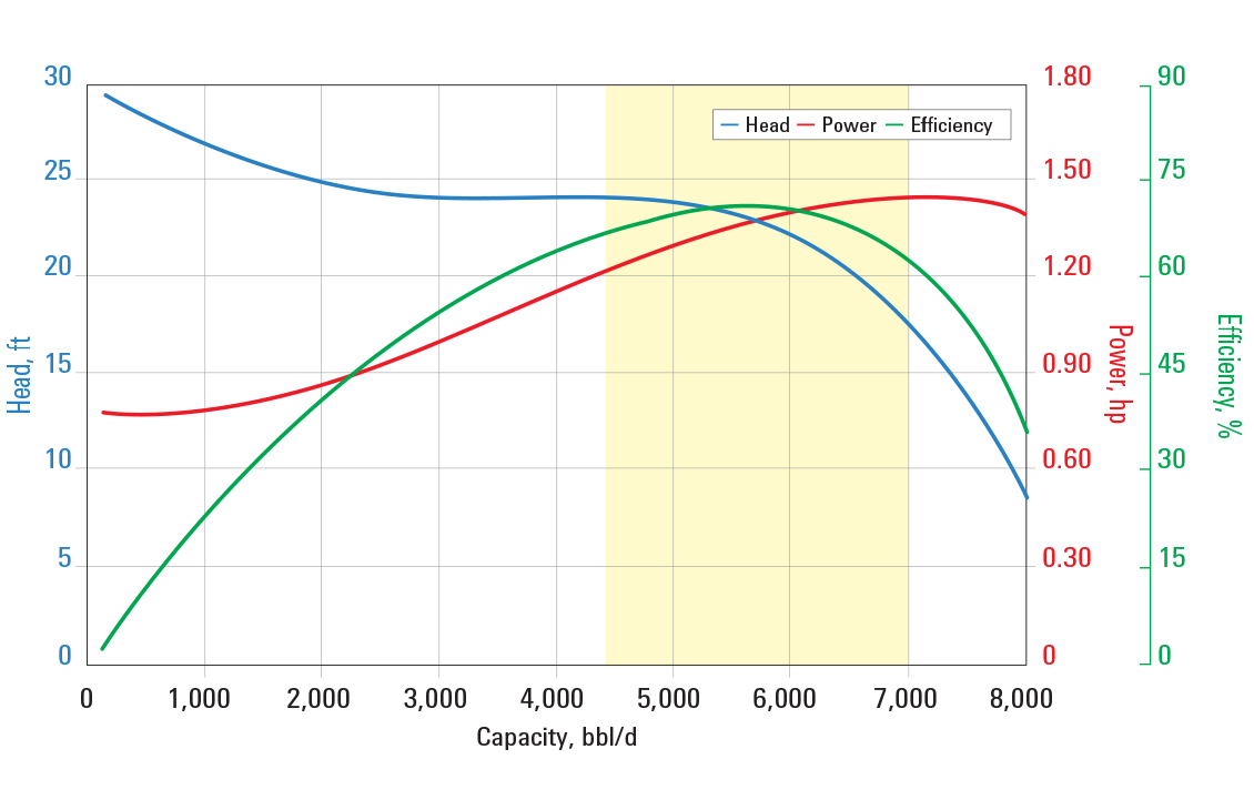 D5800N pump curve for 60 Hz with sg = 1.