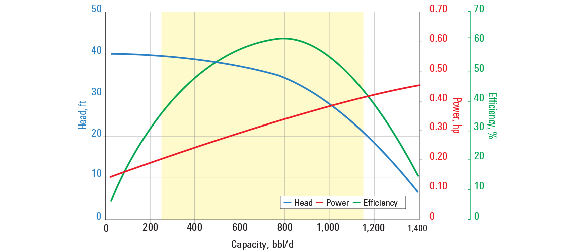 D800N pump curve for 60 Hz with sg = 1.