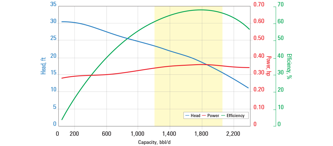 DN1750 pump curve for 60 Hz with sg = 1.