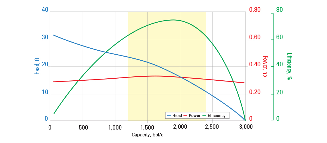 DN1800 pump curve for 60 Hz with sg = 1.