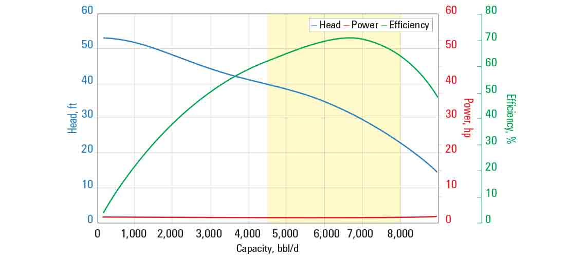 G6200N pump curve for 60 Hz with sg = 1.