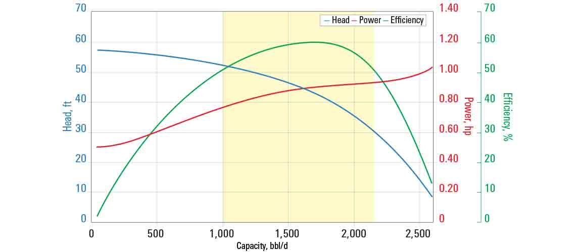 GN1600 pump curve for 60 Hz with sg = 1.