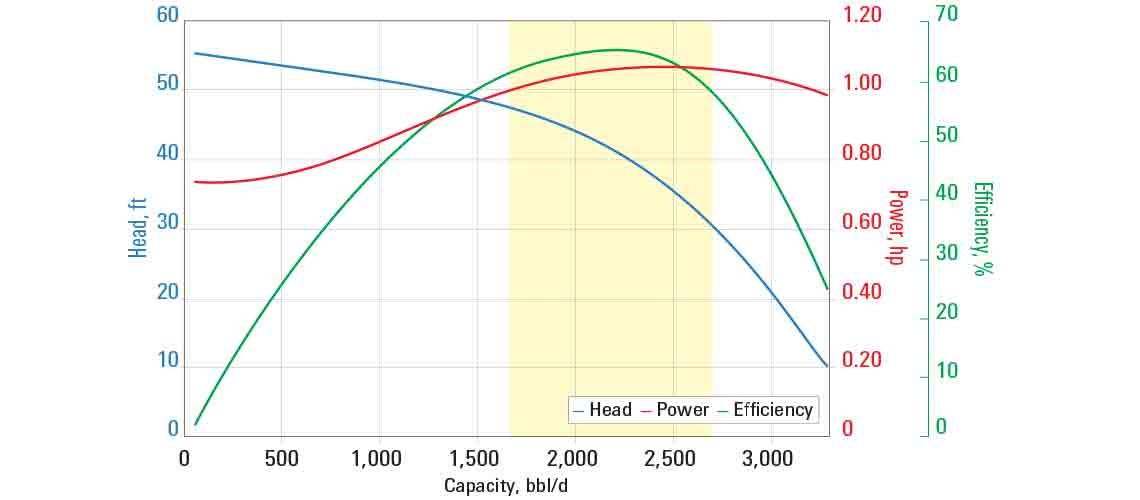GN2100 pump curve for 60 Hz with sg = 1.