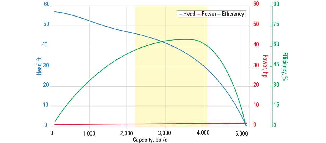 GN3200 pump curve for 60 Hz with sg = 1.