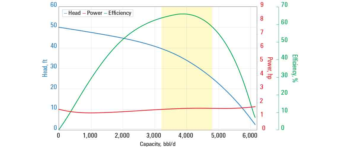 GN4000 pump curve for 60 Hz with sg = 1.