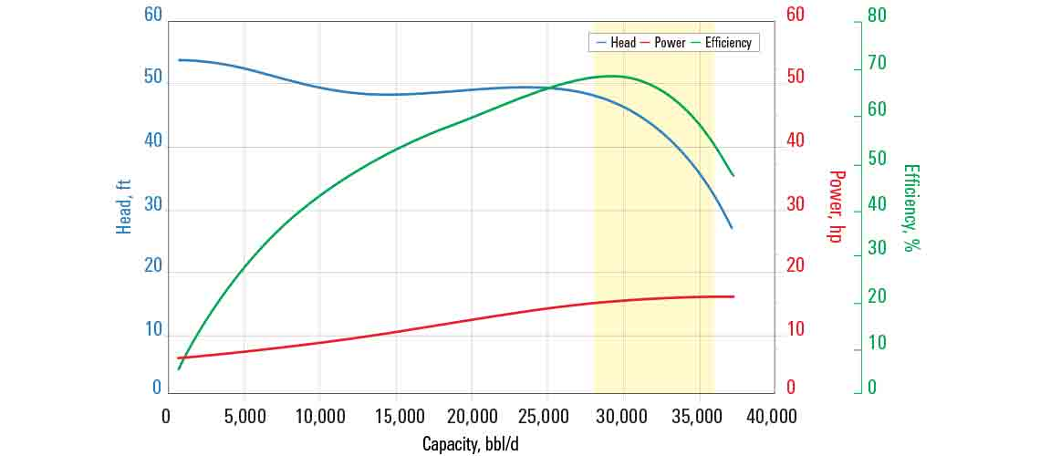 H28000N pump curve for 60 Hz with sg = 1.