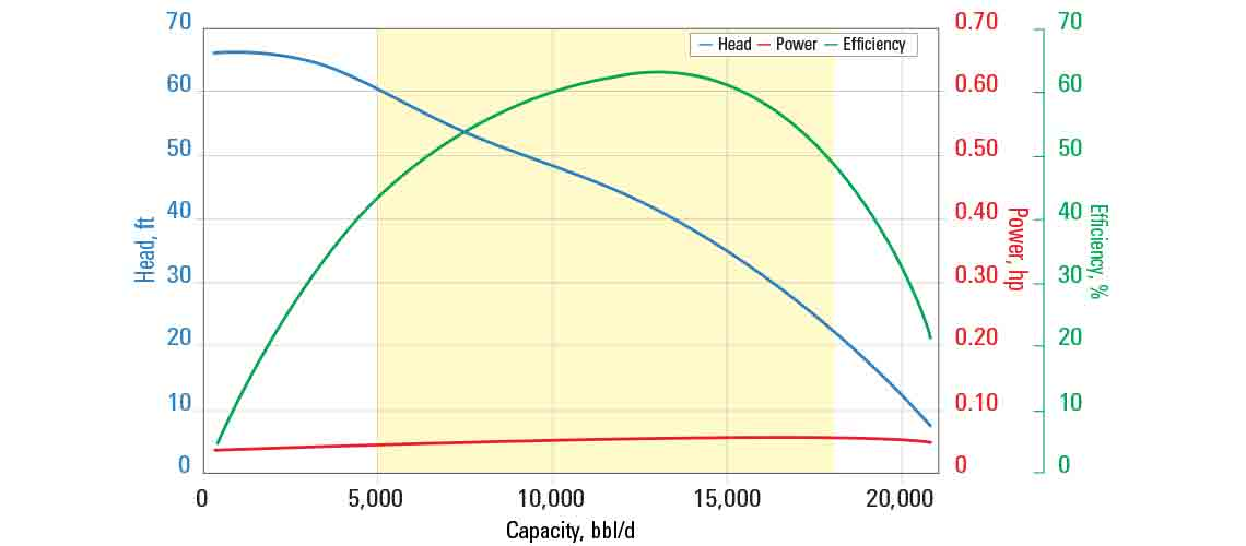 HN13500 pump curve for 60 Hz with sg = 1.