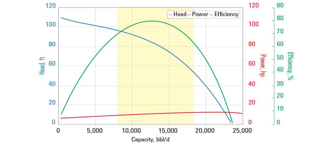 J12000N pump curve for 60 Hz with sg = 1.