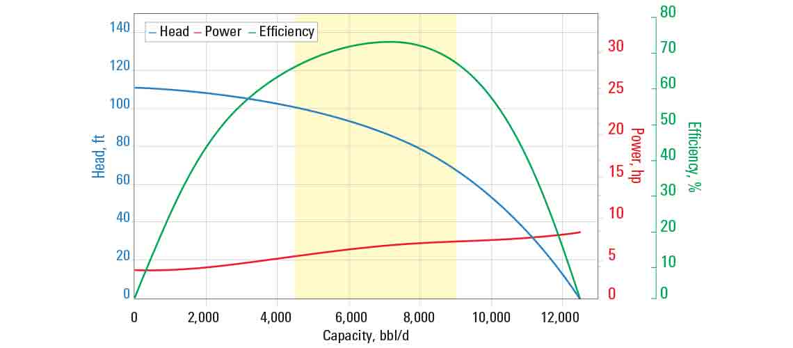 J7000N pump curve for 60 Hz with sg = 1.