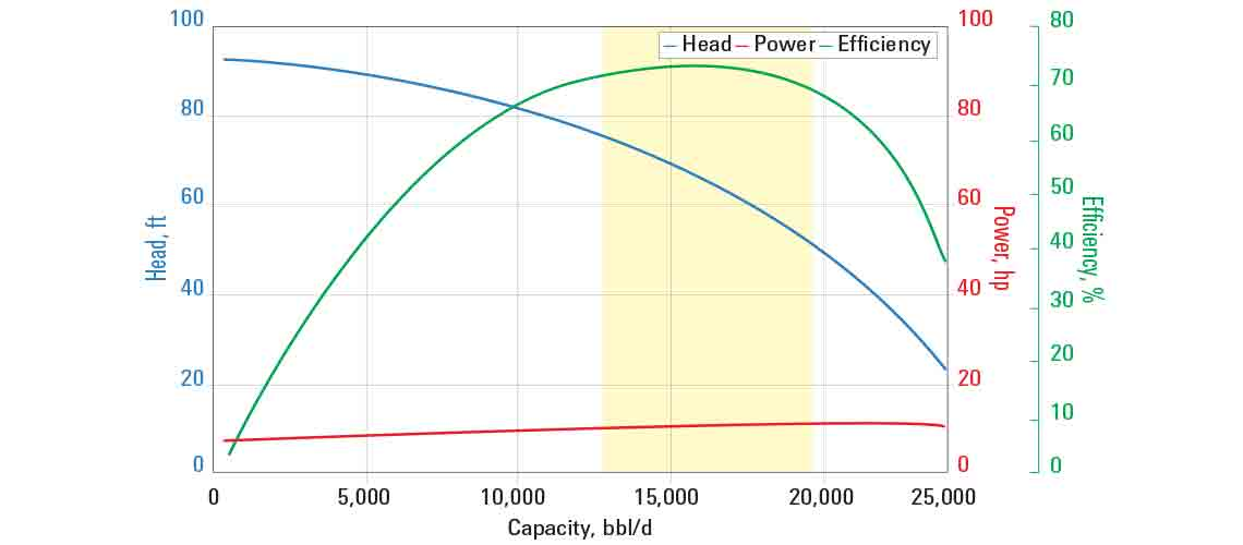 JN16000 pump curve for 60 Hz with sg = 1.