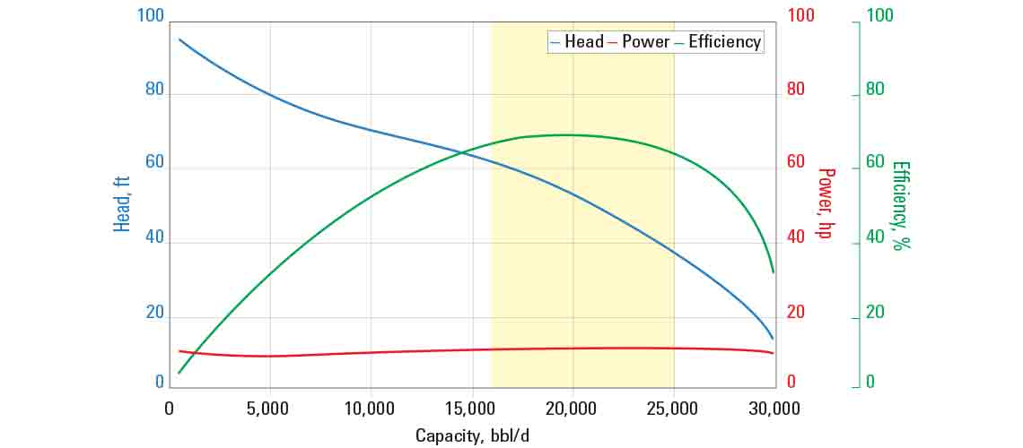 JN21000 pump curve for 60 Hz with sg = 1.