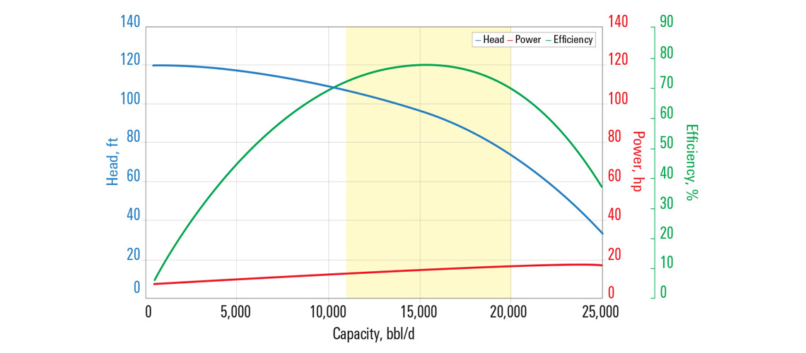 L16000N pump curve for 60 Hz with sg = 1.