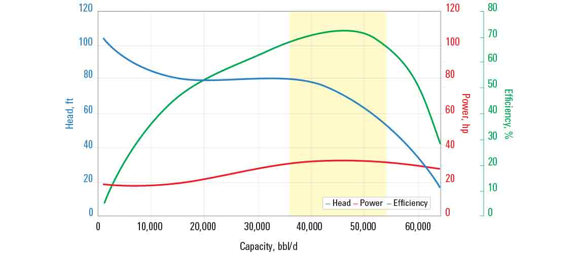L43000N pump curve for 60 Hz with sg = 1.