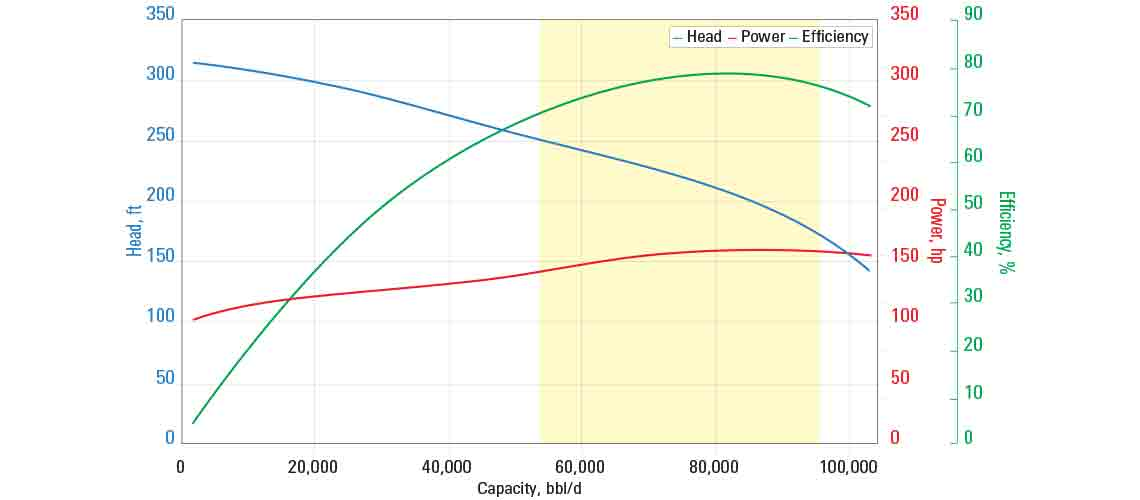 P2500A pump curve for 60 Hz with sg = 1.