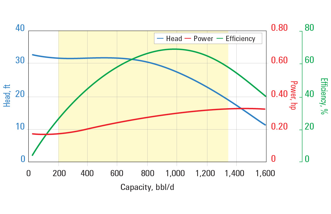 RC1000 pump curve for 60 Hz with sg = 1.