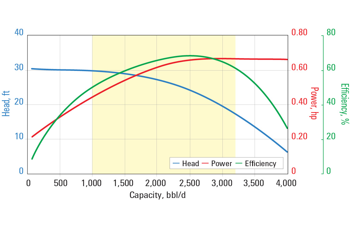 RC2500 pump curve for 60 Hz with sg = 1.