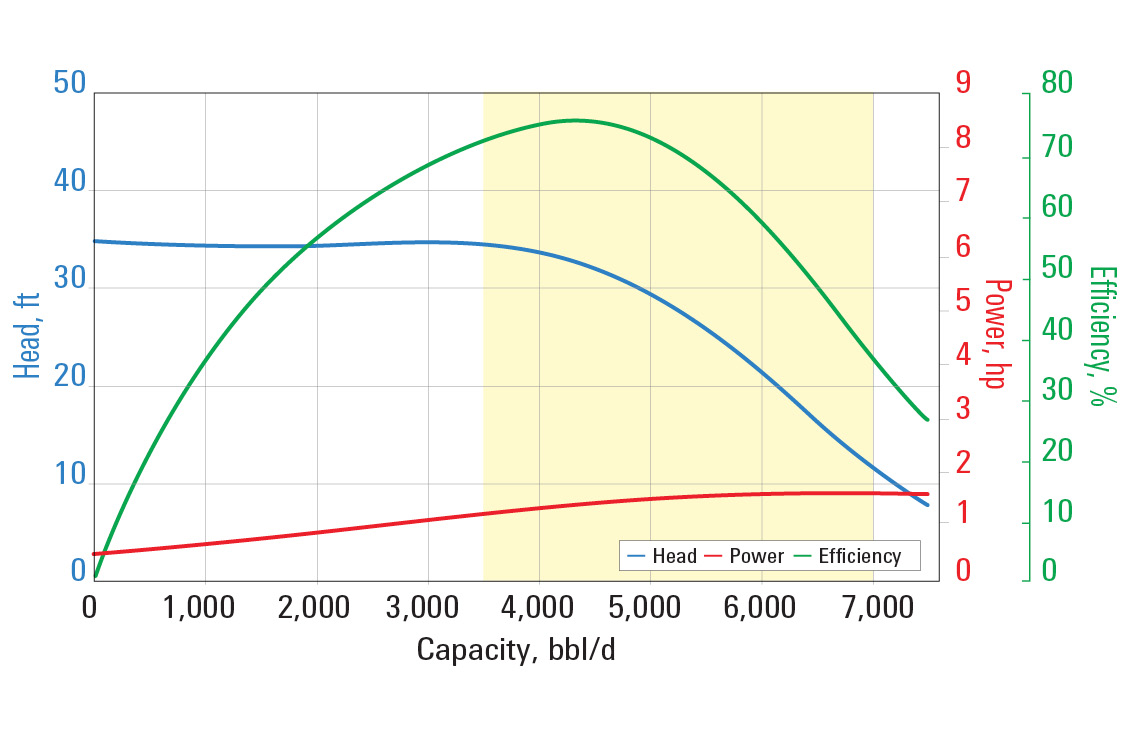 RC4000 pump curve for 60 Hz with sg = 1.