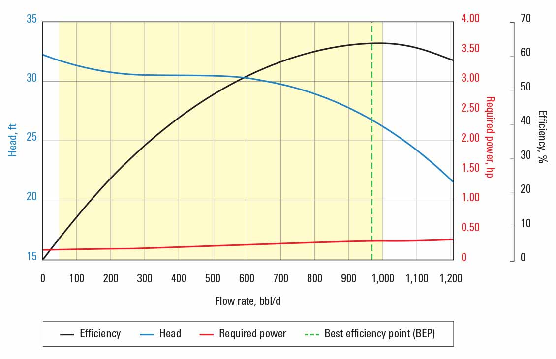 Graph showing Continuum LF pump curve for 60 Hz with sg = 1