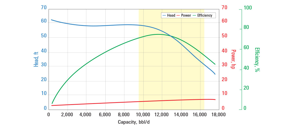 S11000N pump curve for 60 Hz with sg = 1.