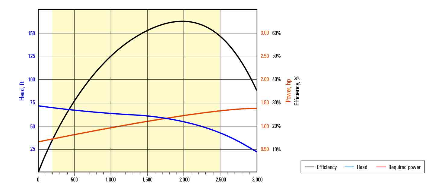 S2000N pump performance curve at 60 Hz with sg=1.