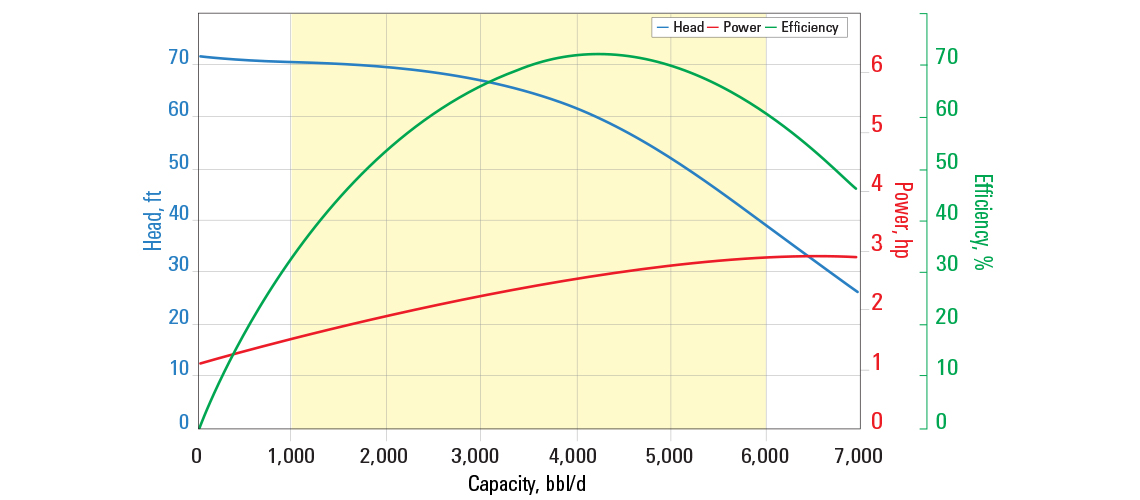 S4000N pump curve for 60 Hz with sg = 1.