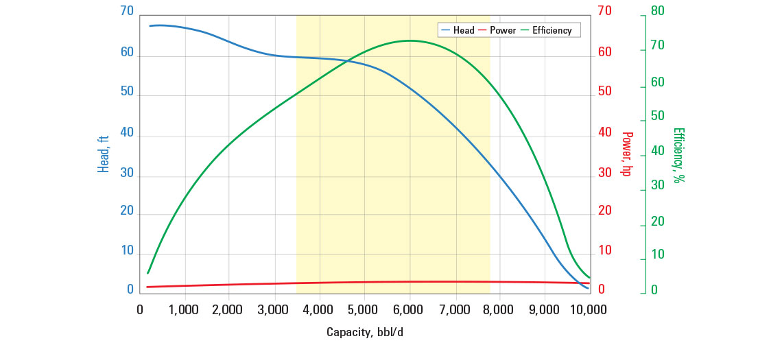 S6000N pump curve for 60 Hz with sg = 1.