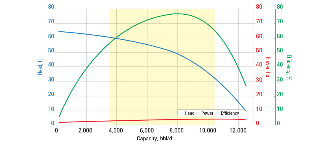 S8000N pump curve for 60 Hz with sg = 1.