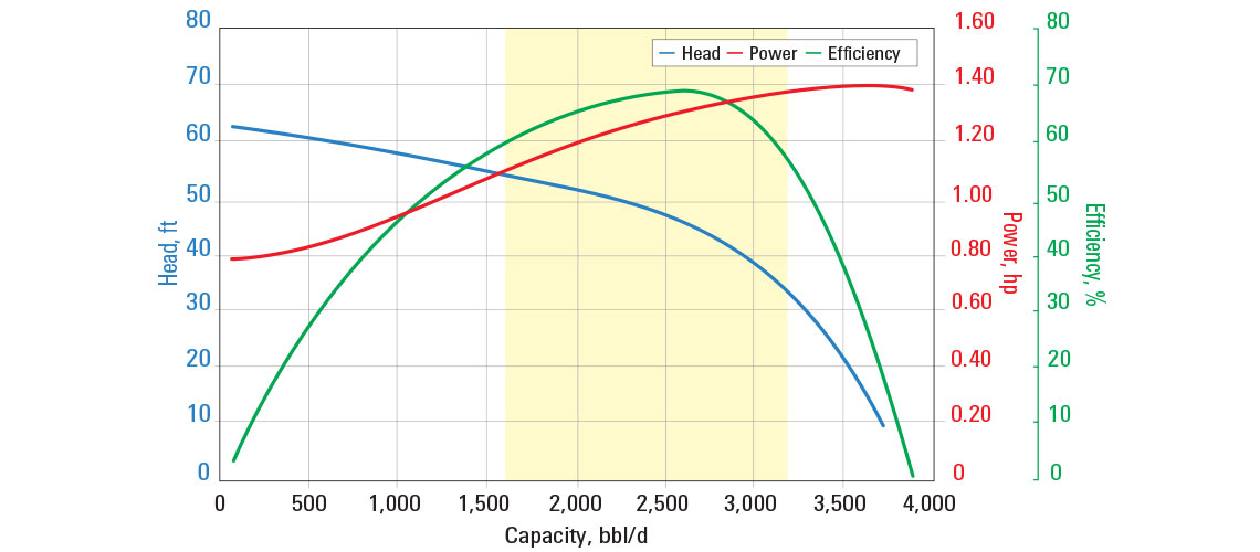 SN2600 pump curve for 60 Hz with sg = 1.
