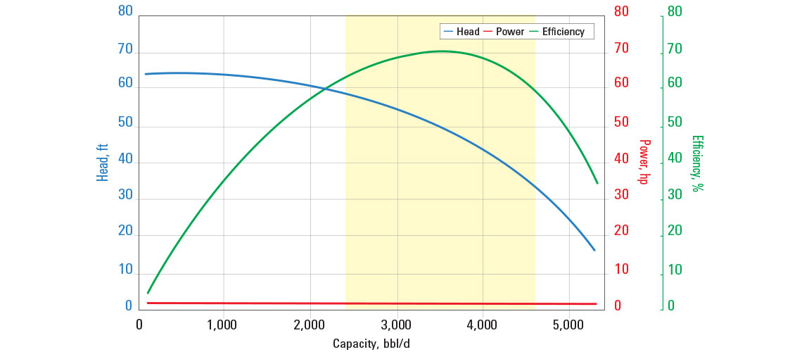 SN3600 pump curve for 60 Hz with sg = 1.