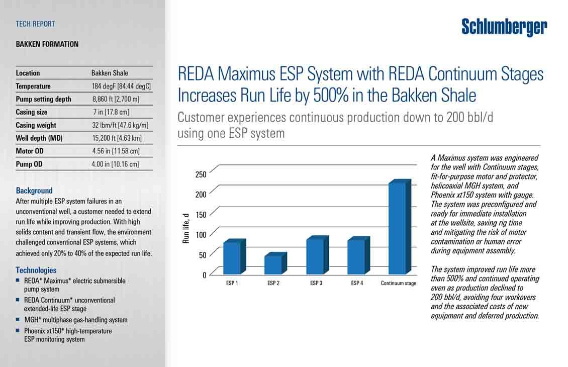REDA Maximus ESP System with REDA Continuum Stages Increases Run