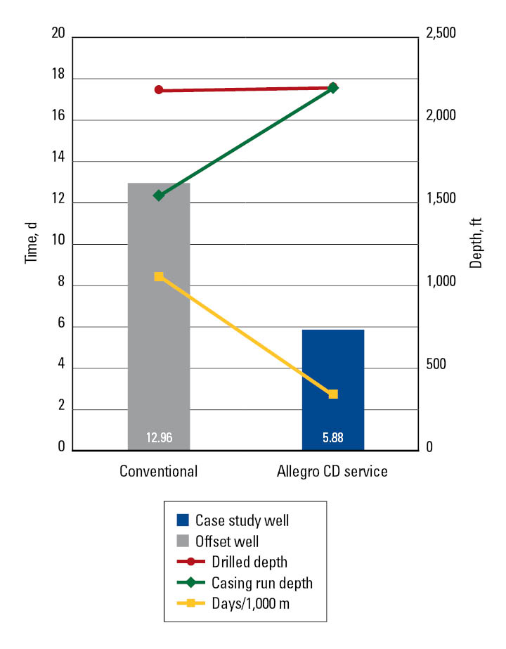 Graph: The chart shows the difference in the time needed to construct the 12¼-in section in the offset well using conventional drilling and the time to construct the current well section using casing while drilling.