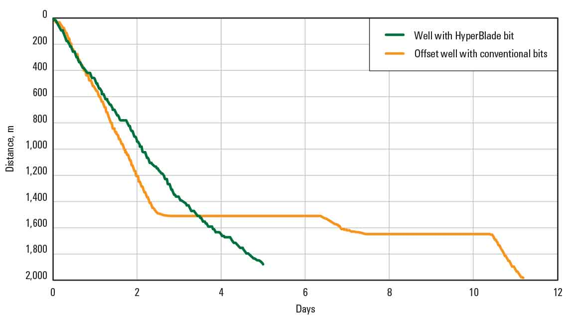 A graph compares conventional bit performance over 11 days in an offset well to a HyperBlade bit well in 5 days.
