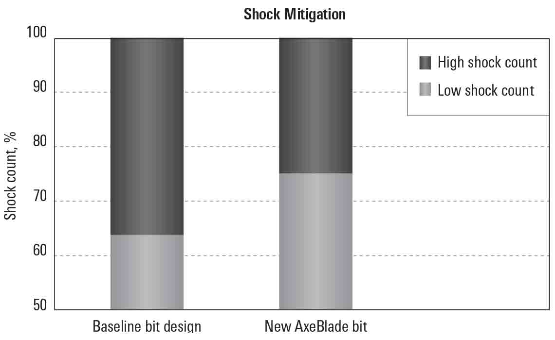 Graph shows reduced shock and vibration recorded for the AxeBlade bit compared with baseline bit.