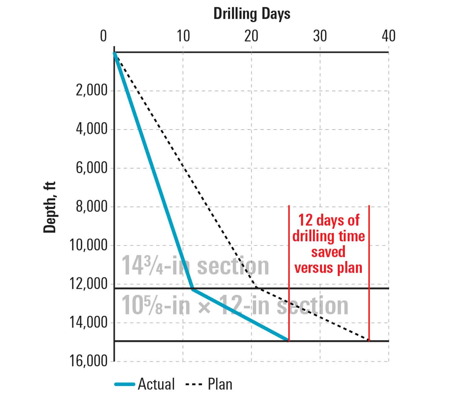 Graph showing how operator lowers drilling time and eliminates planned runs using EnduroBlade 360 bits