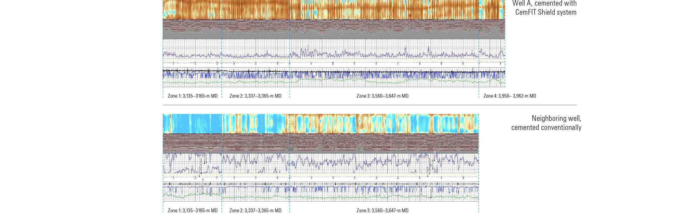Bond logs demonstrating improved zonal isolation in the well cemented using CemFIT Shield system.