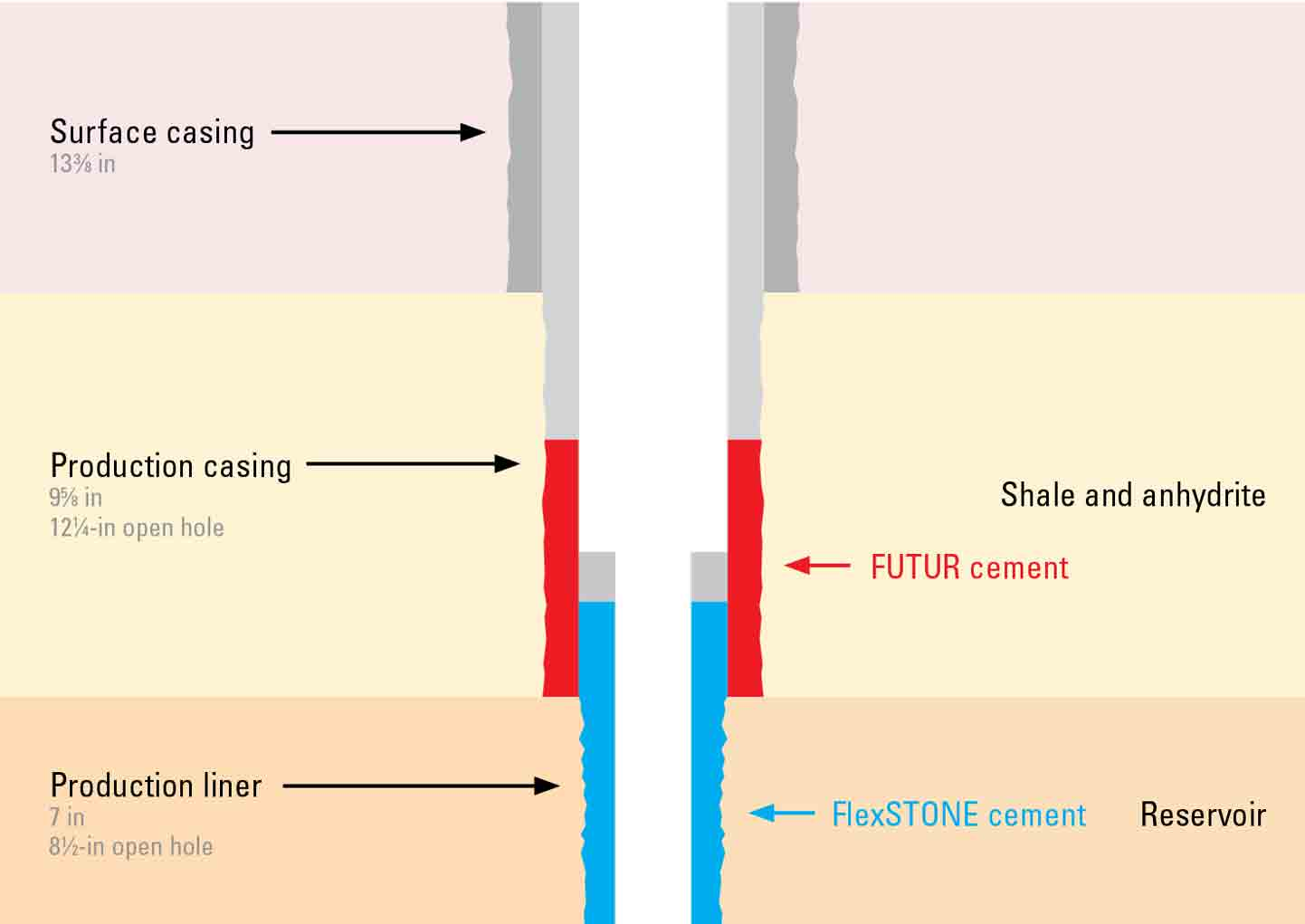 Effective Zonal Isolation for the Life of a Underground Gas ...
