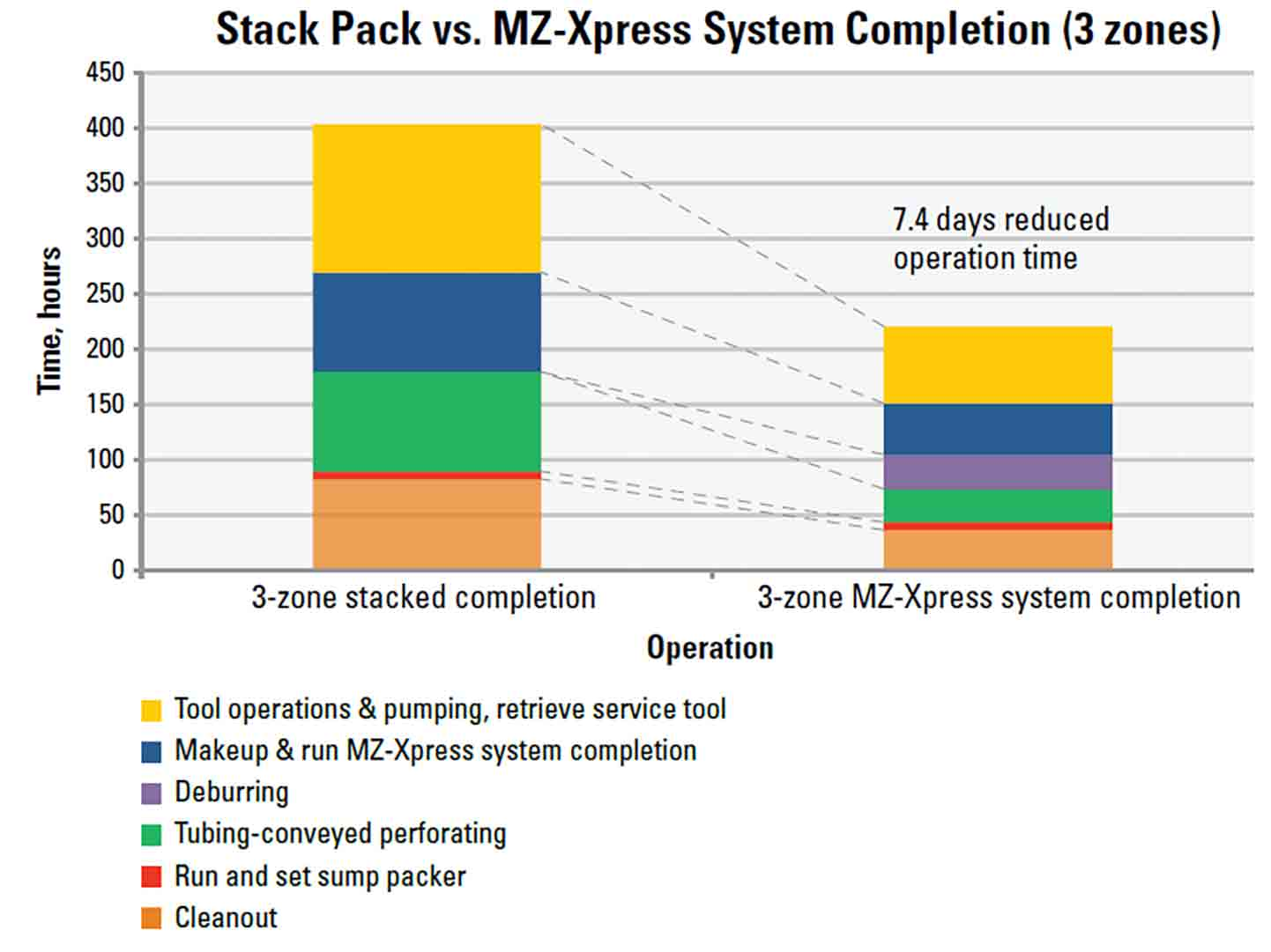 MZ-Xpress System Saves More Than 7 Days in Rig Time