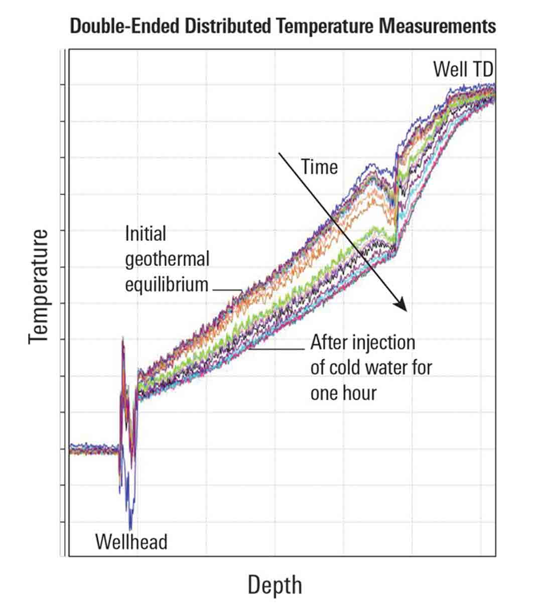 Injection of cold water for one hour produced a significant drop in temperature along the length of the fiber. The discontinuity toward the right side of the graph is caused by the transition from cased to open hole.