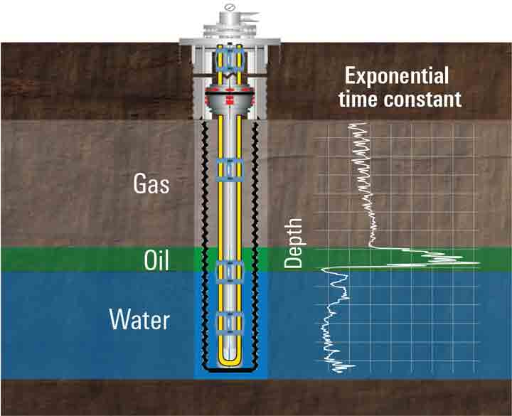 When the pump was stopped, the time taken by the cooler water inside the U-tube to reach thermal equilibrium with the warmer wellbore fluids was a function of those fluids. The exponential time constant is a measure of this relaxation time—the discontinuities indicate the depths of the oil/water and gas/oil contacts. Although the time constant for gas is theoretically higher than for oil, the cooling effect of convection currents created in the gas by this completion design resulted in a sharp drop instead.